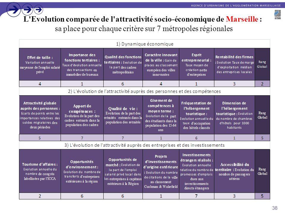 L Evolution comparée de l attractivité socio-économique de Marseille : sa place pour chaque critère sur 7 métropoles régionales