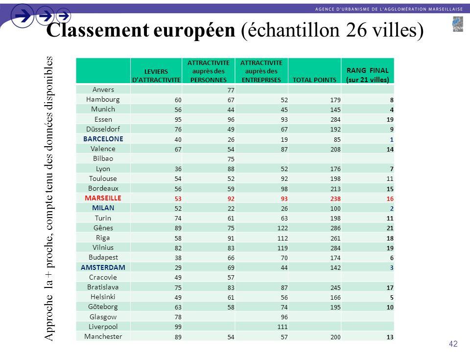 Classement européen (échantillon 26 villes)