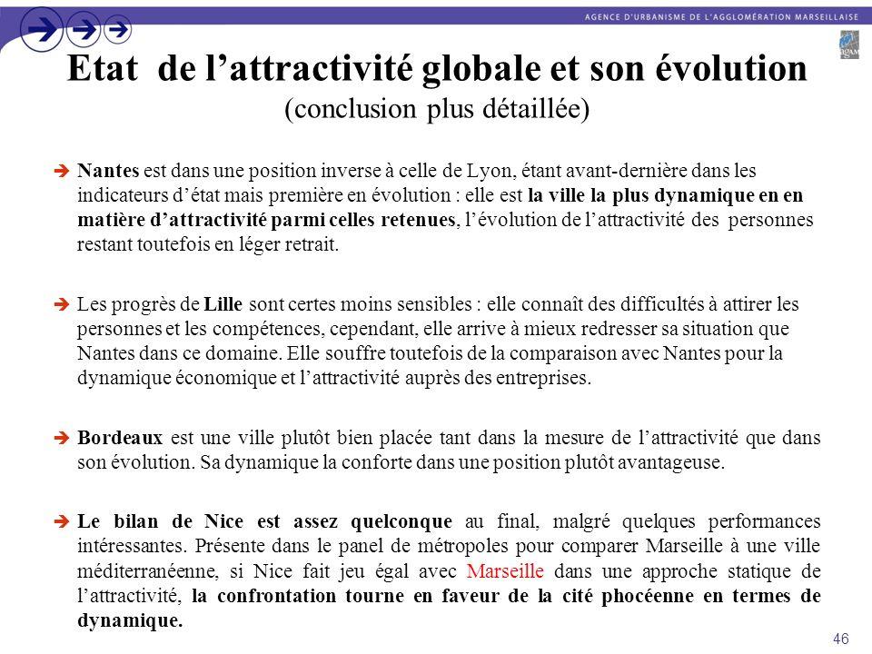Etat de l'attractivité globale et son évolution (conclusion plus détaillée)