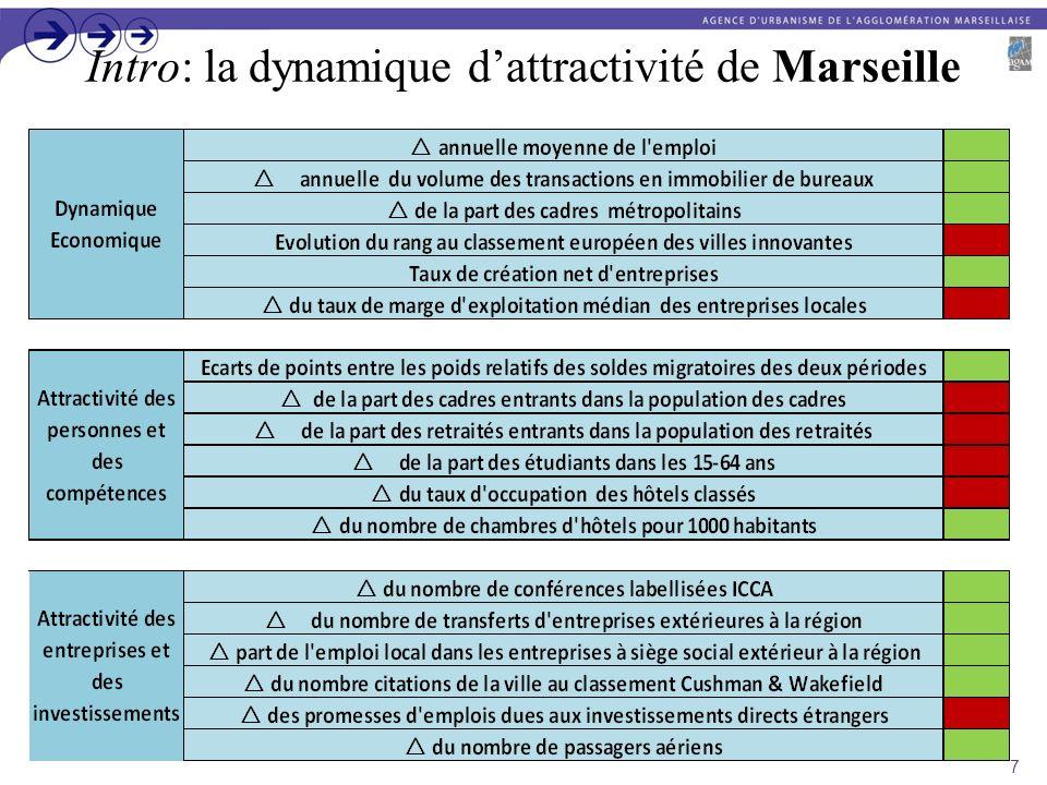 Intro: la dynamique d'attractivité de Marseille