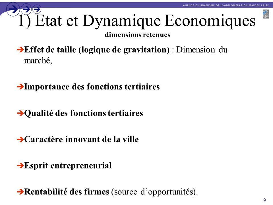 1) Etat et Dynamique Economiques dimensions retenues