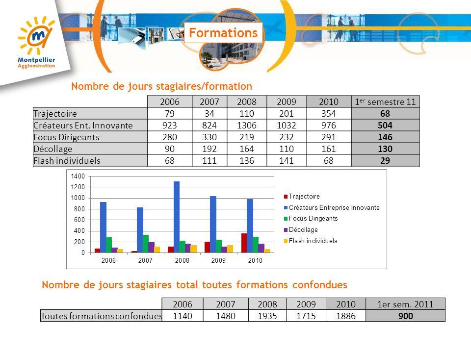 Formations Nombre de jours stagiaires/formation