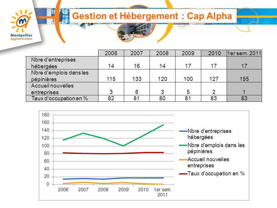 Gestion et Hébergement : Cap Alpha