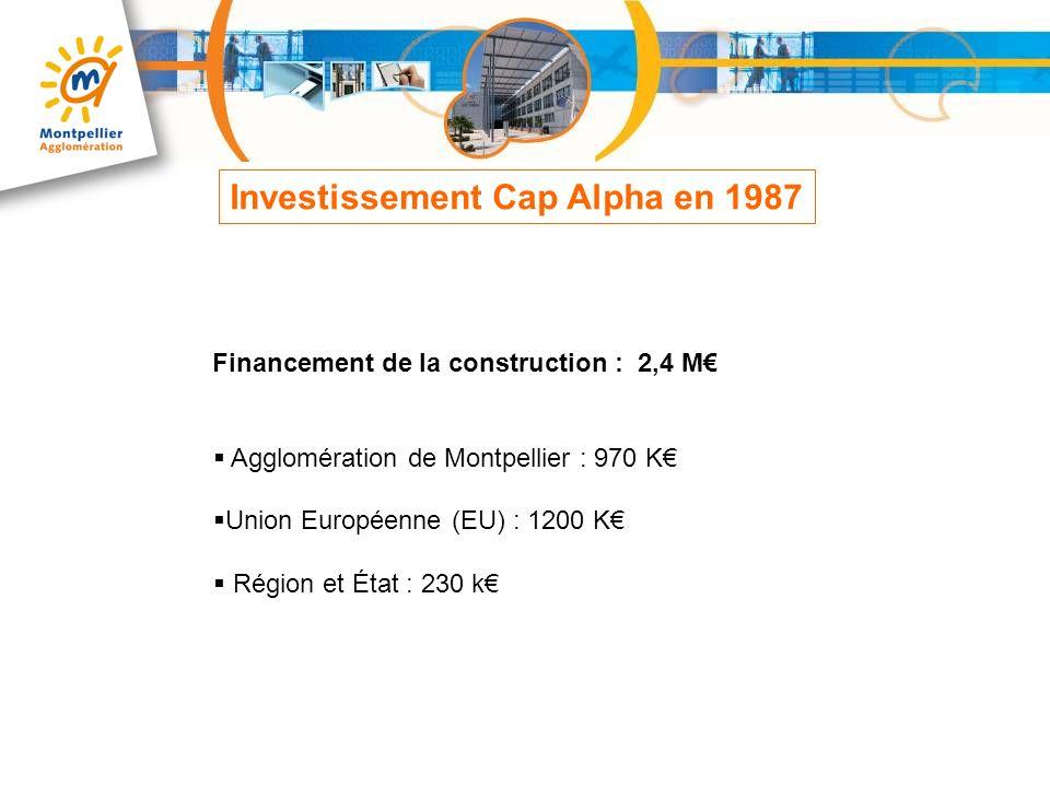 Investissement Cap Alpha en 1987