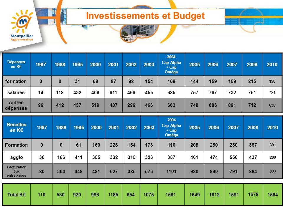 Investissements et Budget Facturation aux entreprises