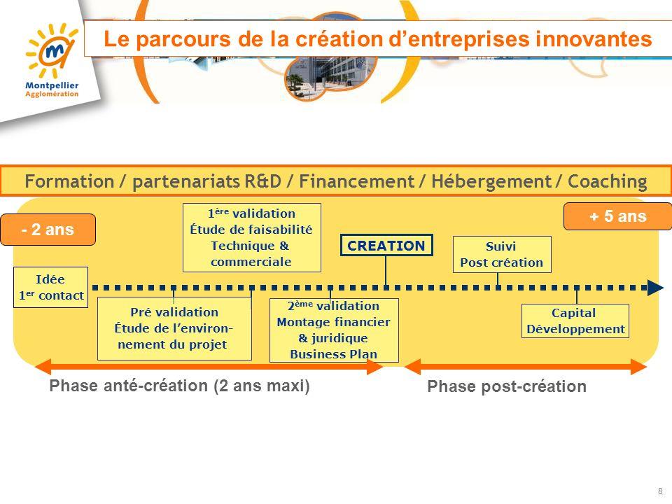 Le parcours de la création d'entreprises innovantes