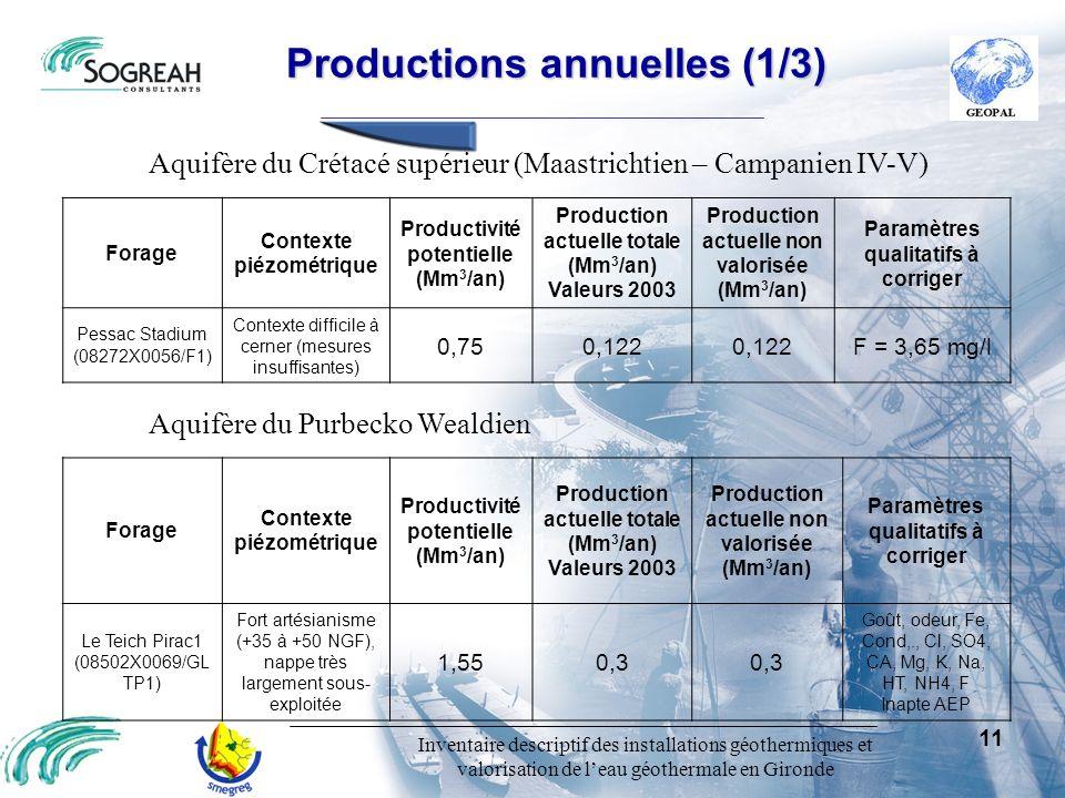 Productions annuelles (1/3)