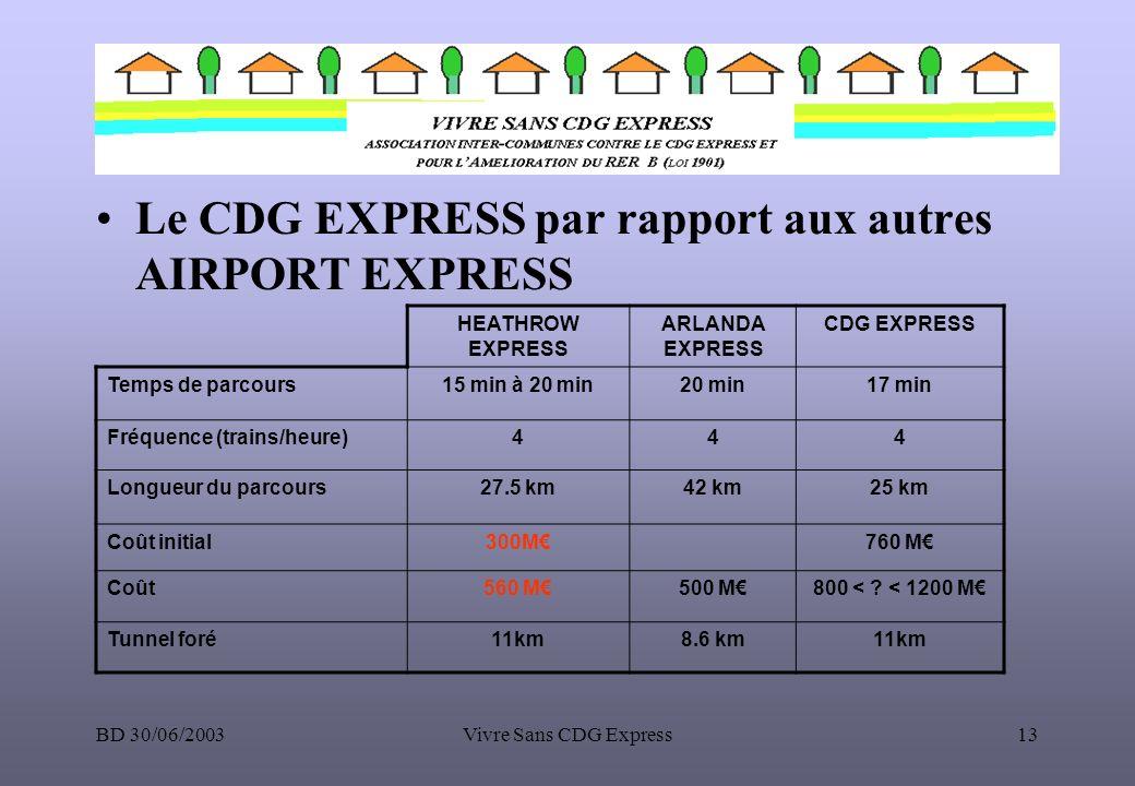 Le CDG EXPRESS par rapport aux autres AIRPORT EXPRESS