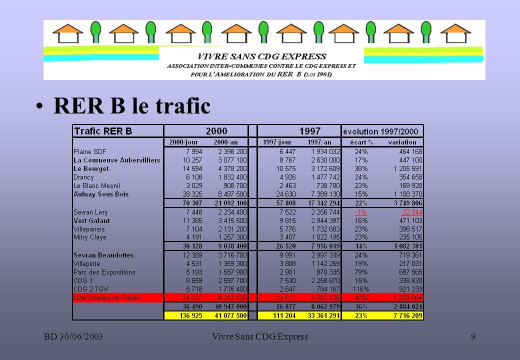 RER B le trafic BD 30/06/2003 Vivre Sans CDG Express