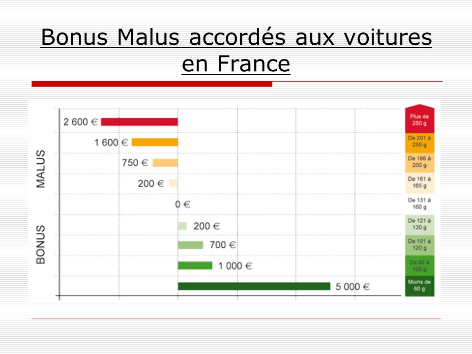 Bonus Malus accordés aux voitures en France
