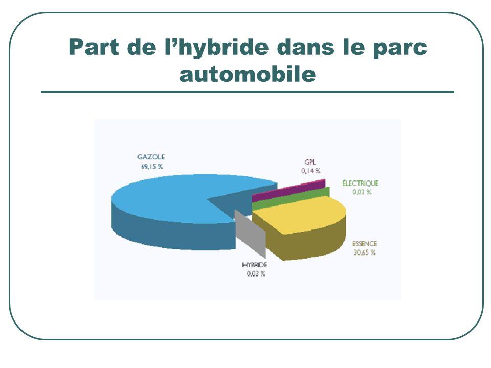 Part de l'hybride dans le parc automobile