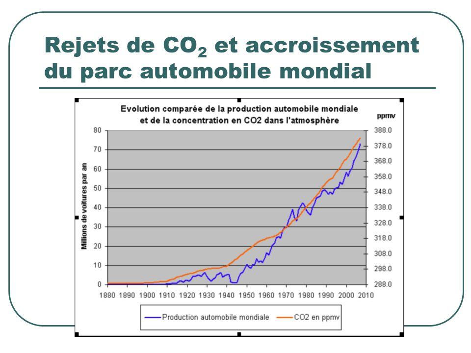 Rejets de CO2 et accroissement du parc automobile mondial