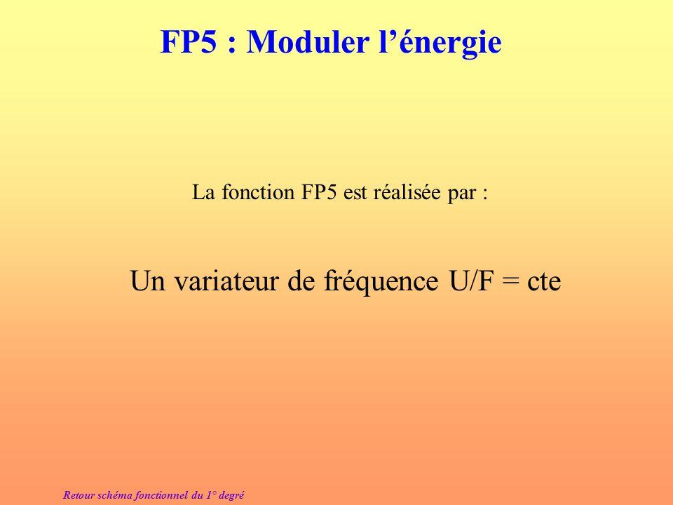 Un variateur de fréquence U/F = cte