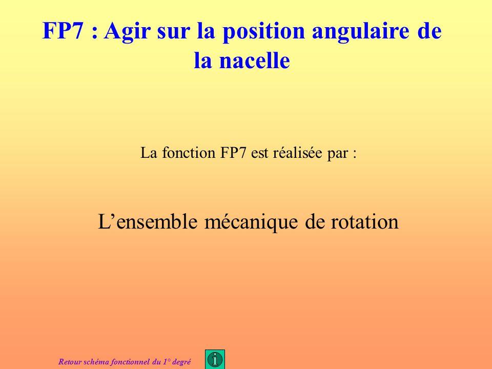 FP7 : Agir sur la position angulaire de la nacelle