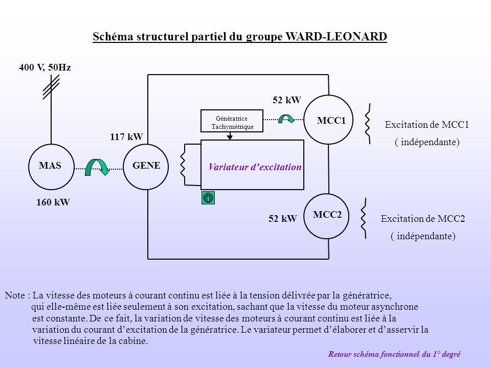 Schéma structurel partiel du groupe WARD-LEONARD