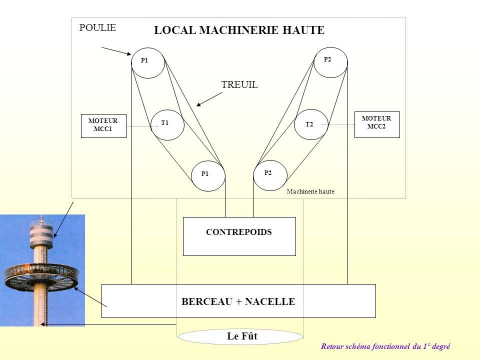 LOCAL MACHINERIE HAUTE