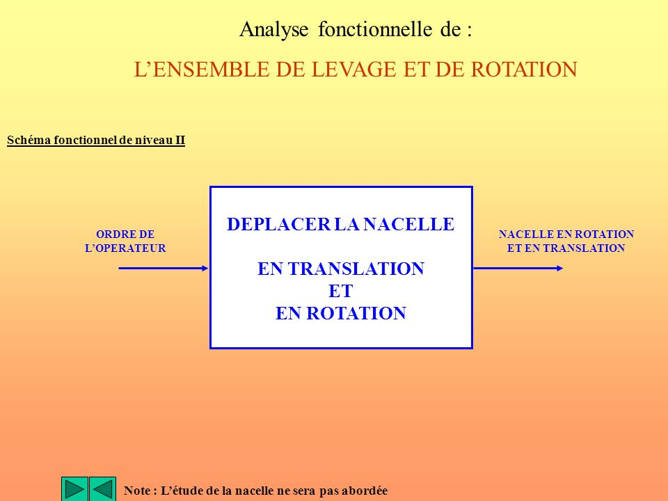 Analyse fonctionnelle de : L'ENSEMBLE DE LEVAGE ET DE ROTATION