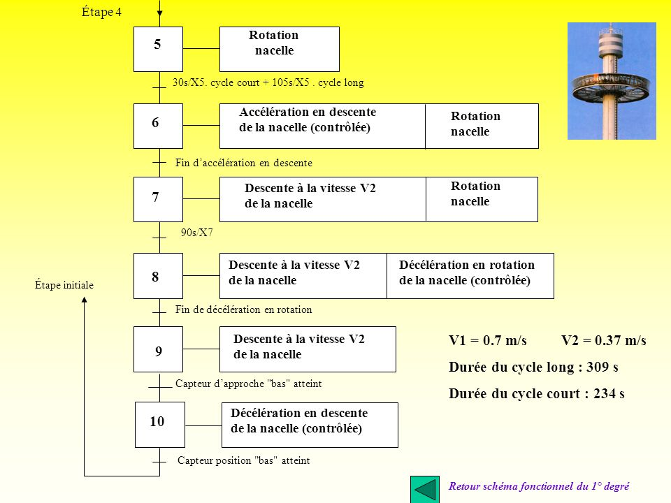 V1 = 0.7 m/s V2 = 0.37 m/s Durée du cycle long : 309 s 9