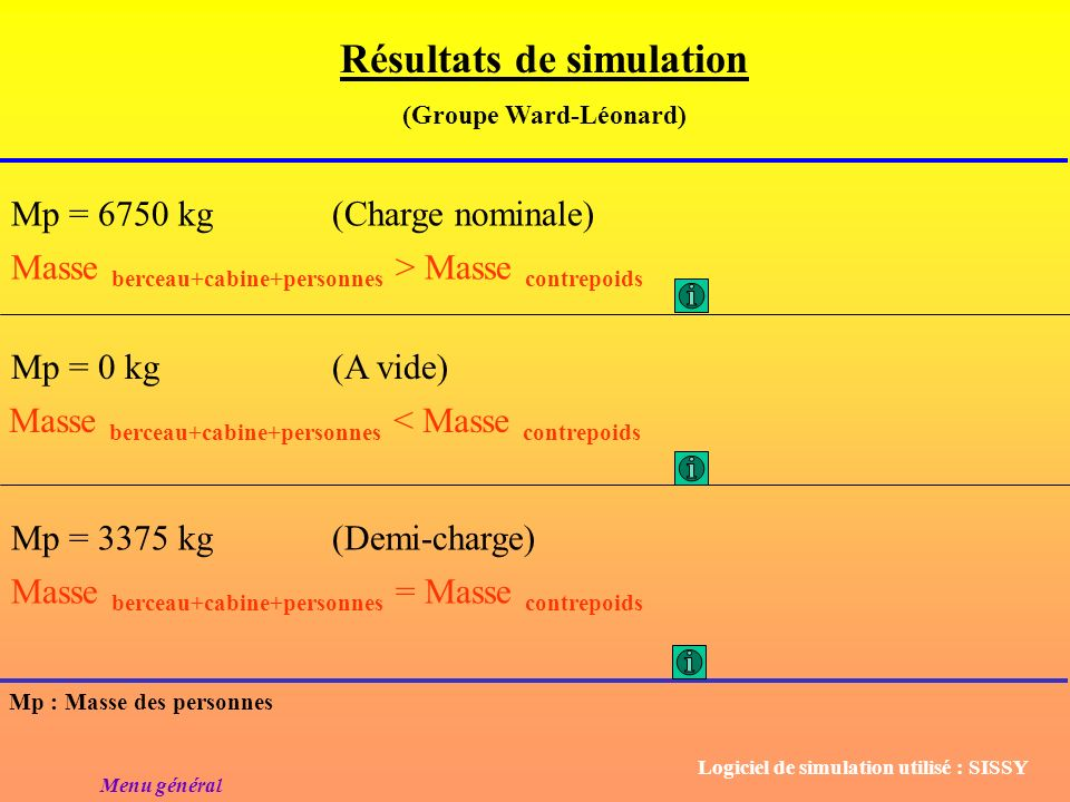 Résultats de simulation (Groupe Ward-Léonard)