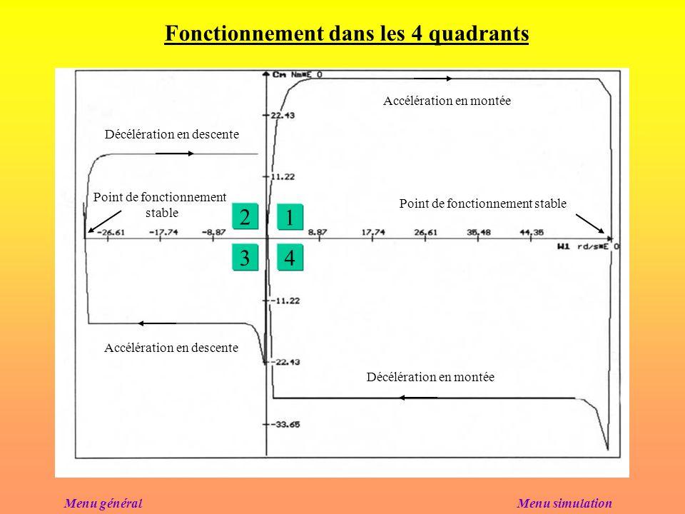 Fonctionnement dans les 4 quadrants