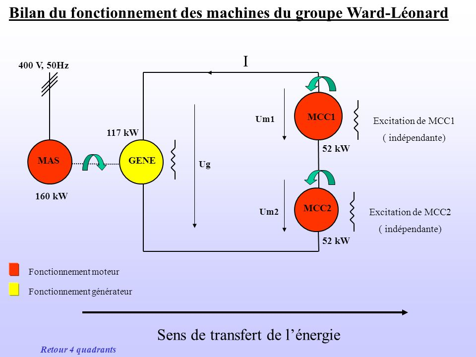Bilan du fonctionnement des machines du groupe Ward-Léonard