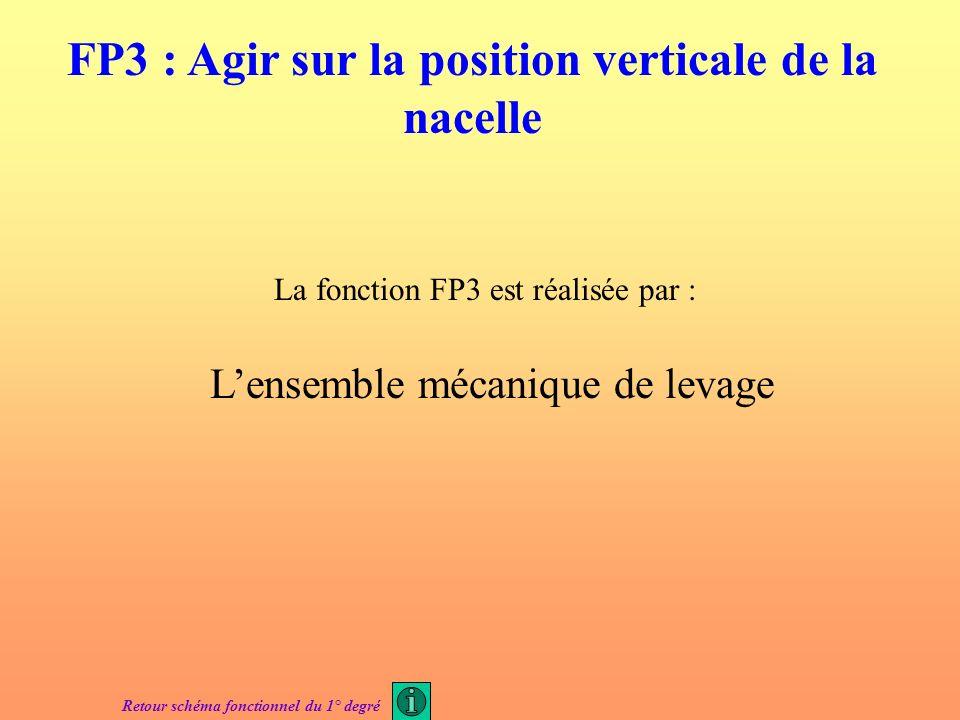 FP3 : Agir sur la position verticale de la nacelle