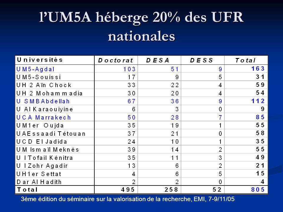 l'UM5A héberge 20% des UFR nationales
