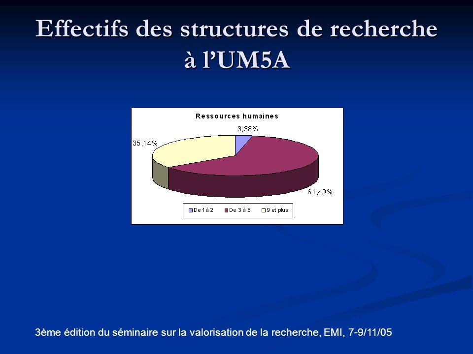 Effectifs des structures de recherche à l'UM5A