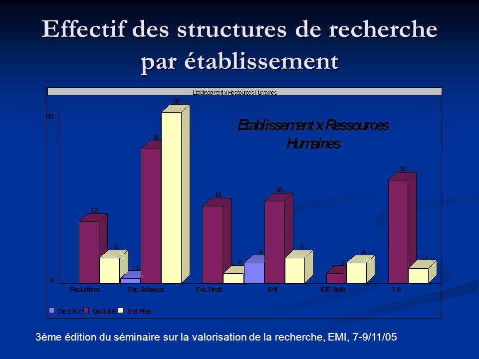 Effectif des structures de recherche par établissement