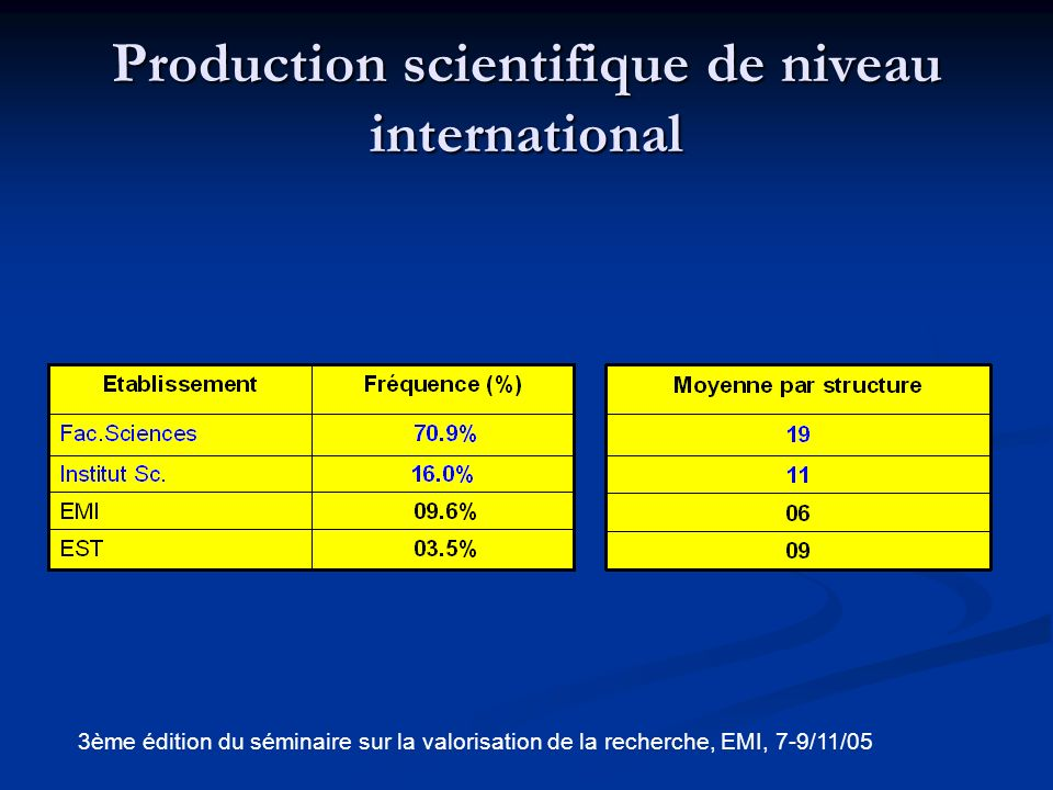 Production scientifique de niveau international