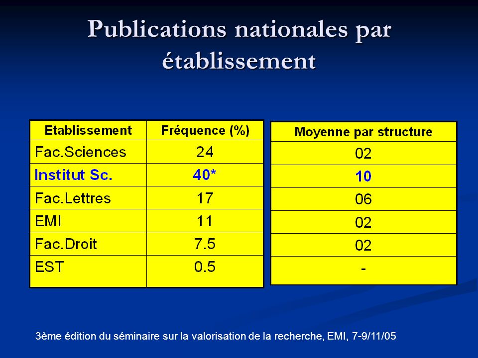 Publications nationales par établissement