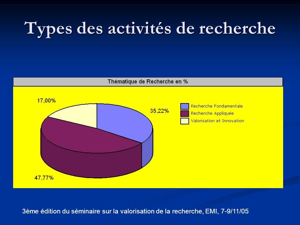 Types des activités de recherche