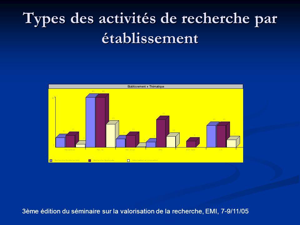 Types des activités de recherche par établissement