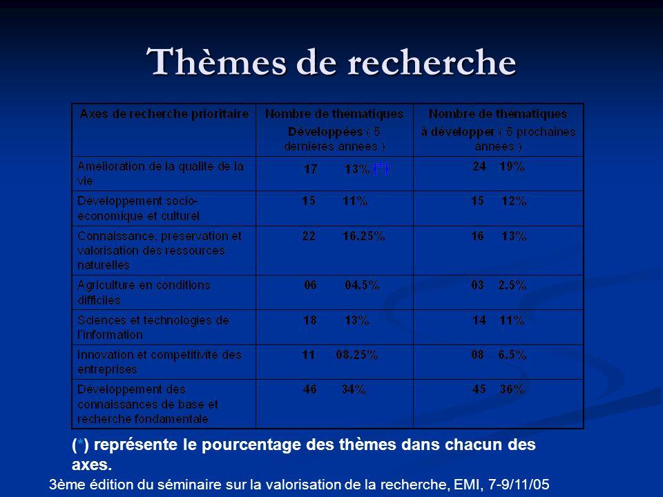 Thèmes de recherche (*) représente le pourcentage des thèmes dans chacun des axes.