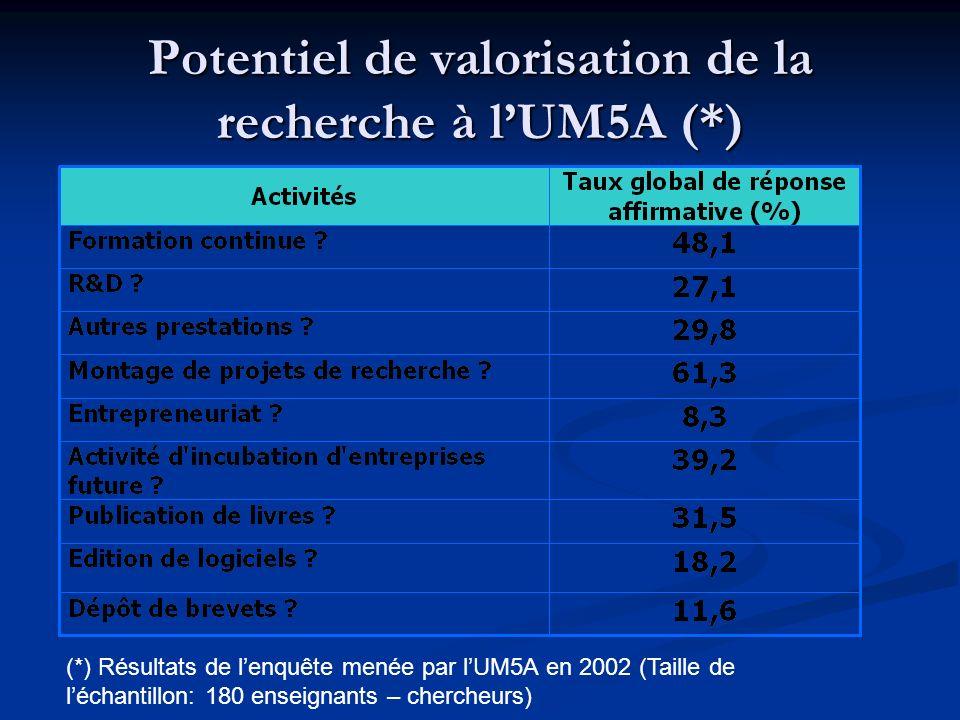Potentiel de valorisation de la recherche à l'UM5A (*)