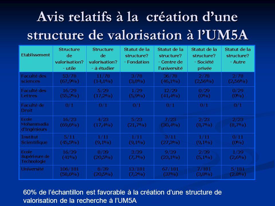 Avis relatifs à la création d'une structure de valorisation à l'UM5A