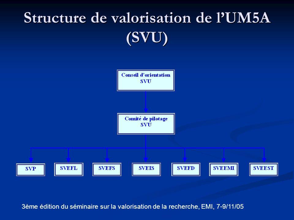 Structure de valorisation de l'UM5A (SVU)