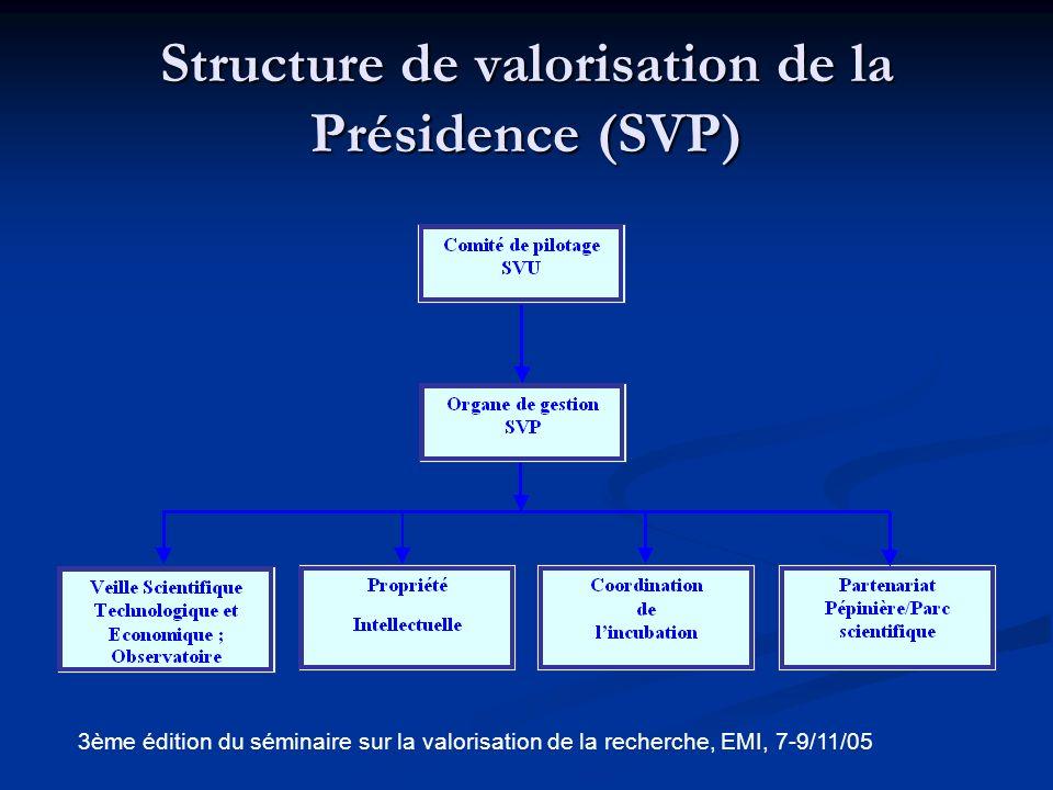 Structure de valorisation de la Présidence (SVP)