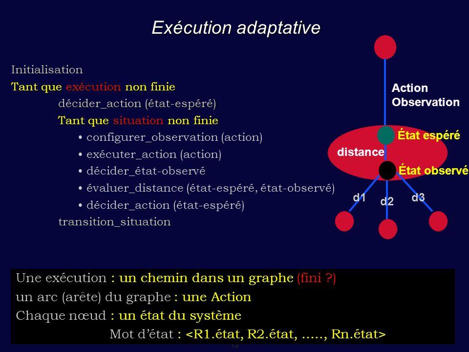 Exécution adaptative Une exécution : un chemin dans un graphe (fini )