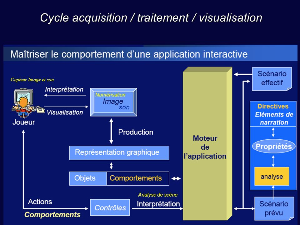 Cycle acquisition / traitement / visualisation
