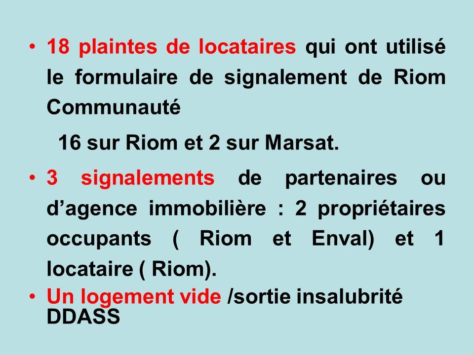 18 plaintes de locataires qui ont utilisé le formulaire de signalement de Riom Communauté