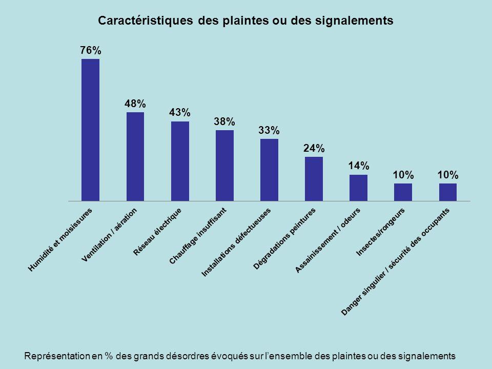Représentation en % des grands désordres évoqués sur l'ensemble des plaintes ou des signalements