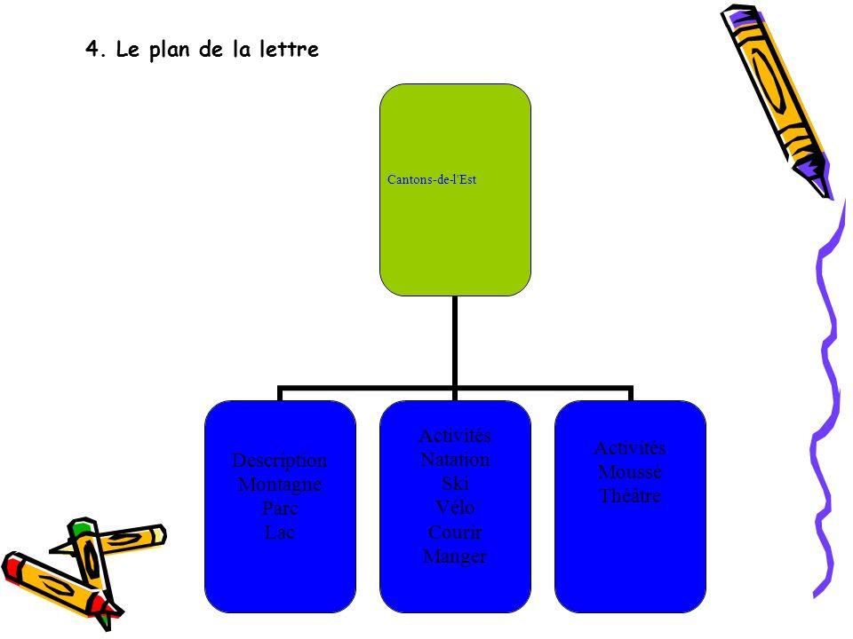 4. Le plan de la lettre