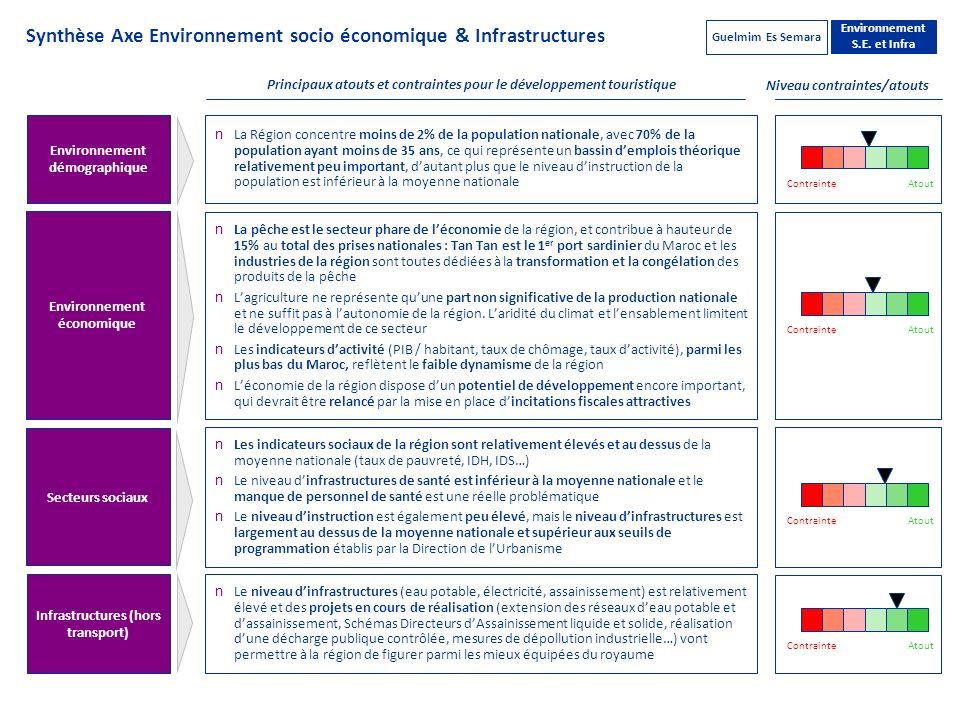 Synthèse Axe Environnement socio économique & Infrastructures