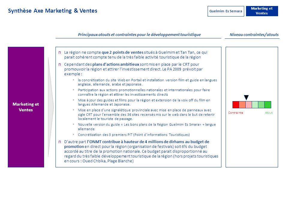 Synthèse Axe Marketing & Ventes