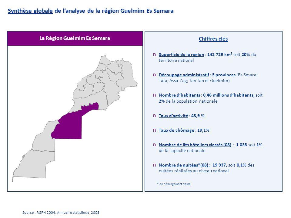 La Région Guelmim Es Semara