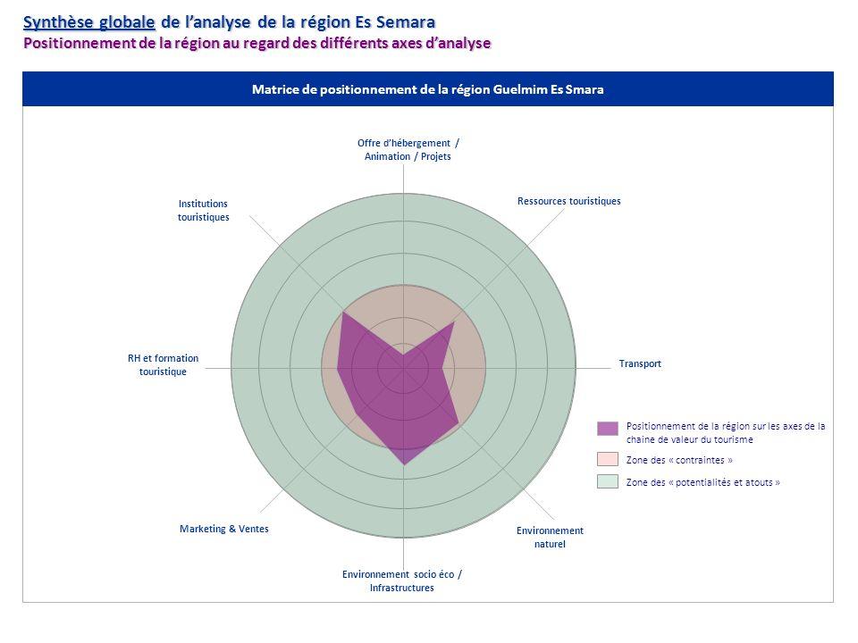 Synthèse globale de l'analyse de la région Es Semara