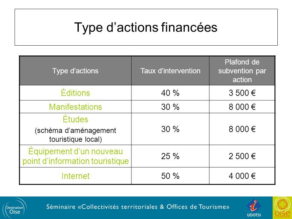 Type d'actions financées