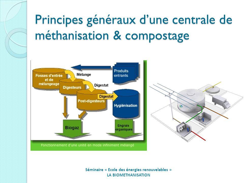 Principes généraux d'une centrale de méthanisation & compostage