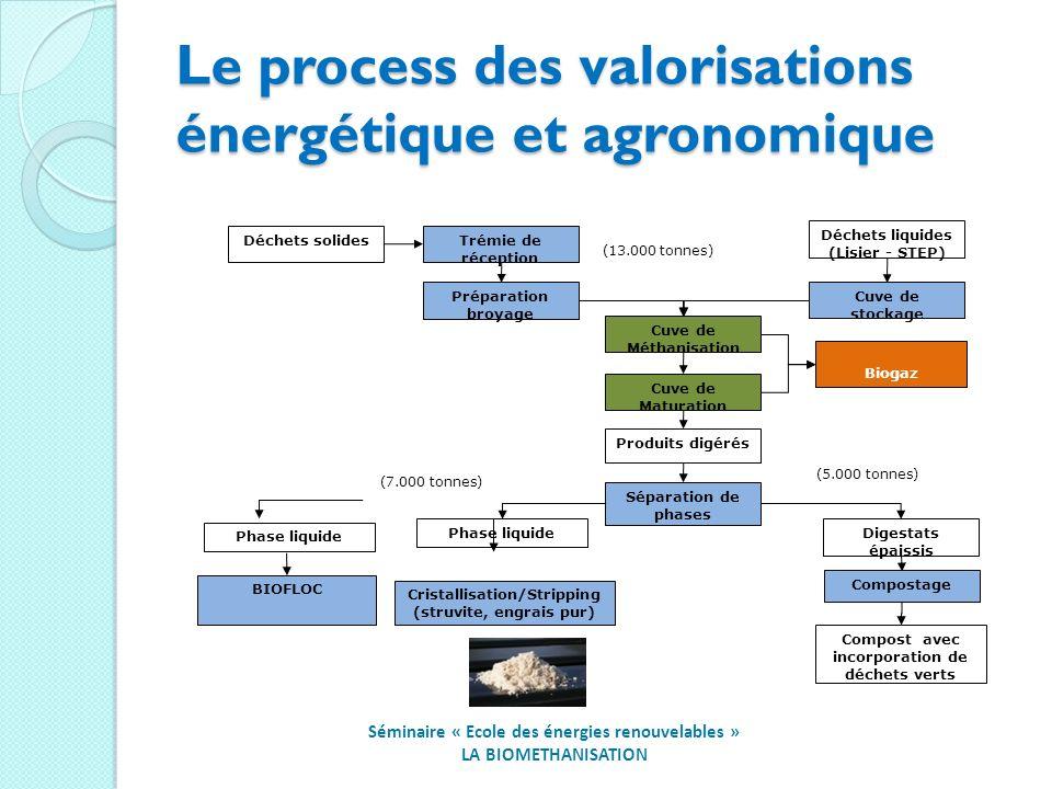 Le process des valorisations énergétique et agronomique